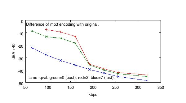 mp3-quality_files/mono-lame-qval-compared.jpg